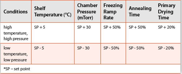 Freeze Dryer Maintenance and Troubleshooting - SP