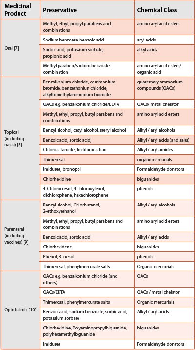 List Of Chemical Preservatives In Food