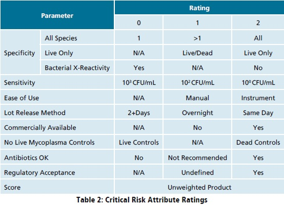 Risk Assessment For A Rapid Mycoplasma Test Optimized For Cell