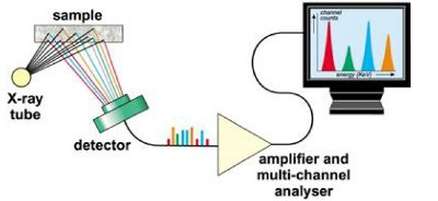 Handheld XRF applications review - Handheld XRF Analyzer ...