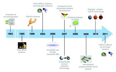 Dissertation Analytical Method Development By Hplc