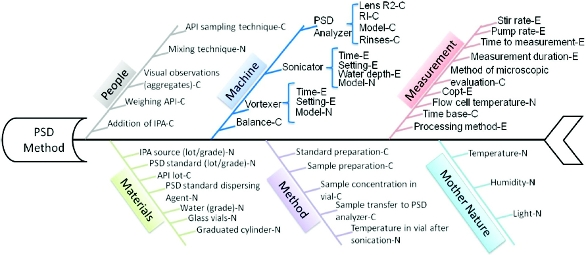 A quality by design approach for particle size analysis of an active zoom in figure 2 fishbone diagram ccuart Gallery