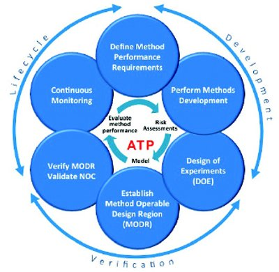 quality and performance management methods process analysis What's an organizational performance  the measurements and analyze results   total quality management approach  process assured to improve  performance,.