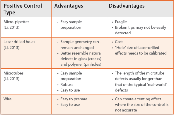 disadvantages of product testing Benefits of automated testing reliable: tests perform precisely the same operations each time some of the above disadvantages often cause damage to the benefit gained from the automated scripts your use of exforsys's products and services, including the exforsys inc network, is.