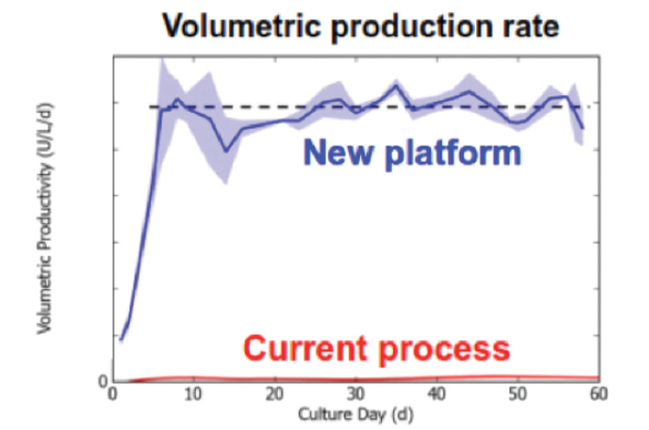 Continuous Manufacturing Progress and the Bio/Pharmaceutical
