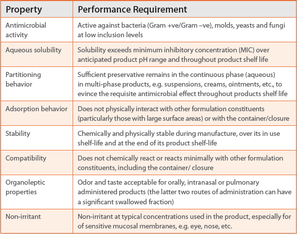 Antimicrobial Preservatives Part One: Choosing a