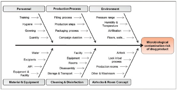 Adoption of fmea for microbiological contamination risk assessment ishikawa diagram to summarize all the possible factors that can affect the microbiological contamination risk of a drug product ccuart Gallery