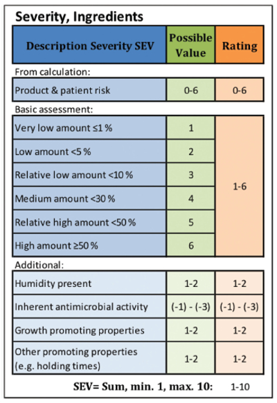 Adoption of FMEA for Microbiological Contamination Risk
