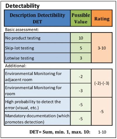 Adoption of FMEA for Microbiological Contamination Risk Assessment ...