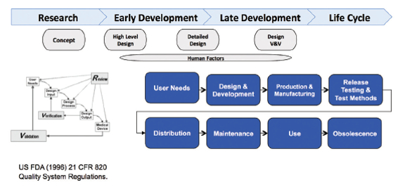 Product Development and Manufacturing Challenges for