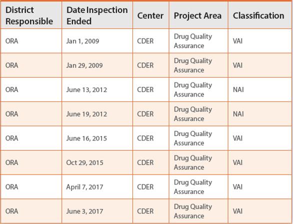 Pharma companies list in bangalore dating