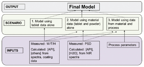 Novel Approaches and Challenges in Dissolution Testing of