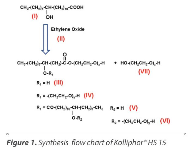 Kolliphor® HS 15 - An Enabler for Parenteral and Oral Formulations