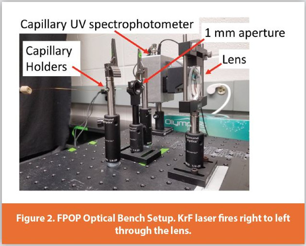 FPOP Optical Bench Setup. KrF laser fi res right to left through the lens.