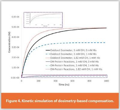 Kinetic simulation of dosimetry-based compensation