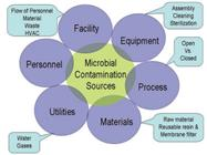 Case Studies of Microbial Contamination in Biologic Product Manufacturing