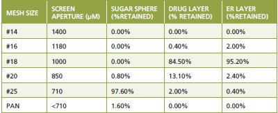 Particle Size Specifications For Solid Oral Dosage Forms A