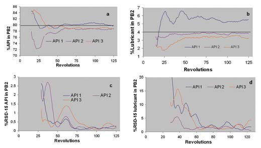Monitoring Of Blending Uniformity Form Conversion And Fluid Bed