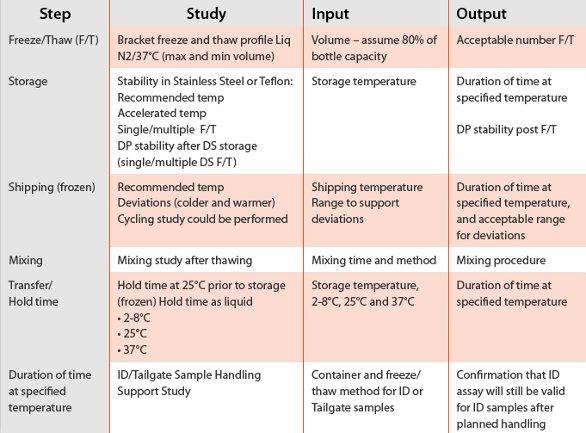 Freeze-Thaw Stability Testing | Microchem Laboratory