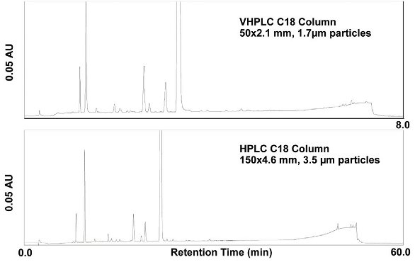 Application Of Very High Pressure Liquid Chromatography For