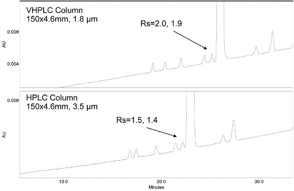 Application of Very-High Pressure Liquid Chromatography for