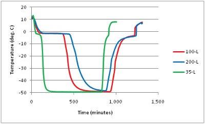 cGMP Pharmaceutical Stability Studies - Intertek
