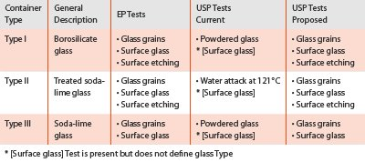 table 1 of glass types in european and united states