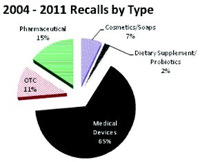A Review of Reported Recalls Involving Microbiological