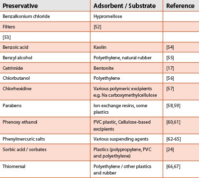 Antimicrobial Preservatives Part Two: Choosing a