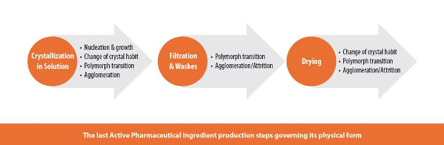 The last Active Pharmaceutical Ingredient production steps governing its physical form