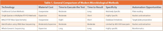 Transition to Modern Microbiological Methods in the Pharmaceutical Industry