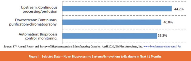 Selected Data—Novel Bioprocessing Systems/Innovations to Evaluate in Next 12 Months