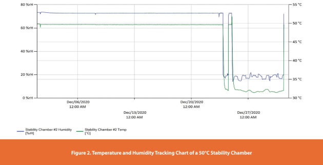Figure 2. Temperature and Humidity Tracking Chart of a 50°C Stability Chamber