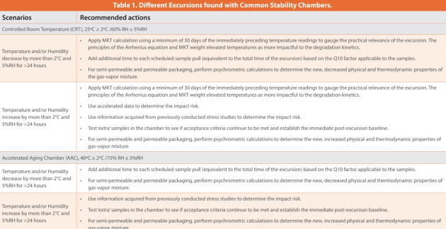 Table 1. Different Excursions found with Common Stability Chambers.