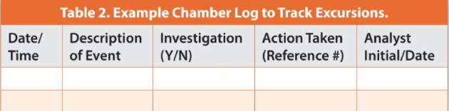 Table 2. Example Chamber Log to Track Excursions.