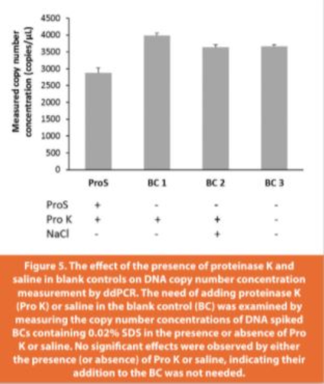 Figure 5.The eff ect of the presence of proteinase K and saline in blank controls on DNA copy number concentration measurement by ddPCR. The need of adding proteinase K (Pro K) or saline in the blank control (BC) was examined by measuring the copy number concentrations of DNA spiked BCs containing 0.02% SDS in the presence or absence of Pro K or saline. No signifi cant eff ects were observed by either the presence (or absence) of Pro K or saline, indicating their addition to the BC was not needed.