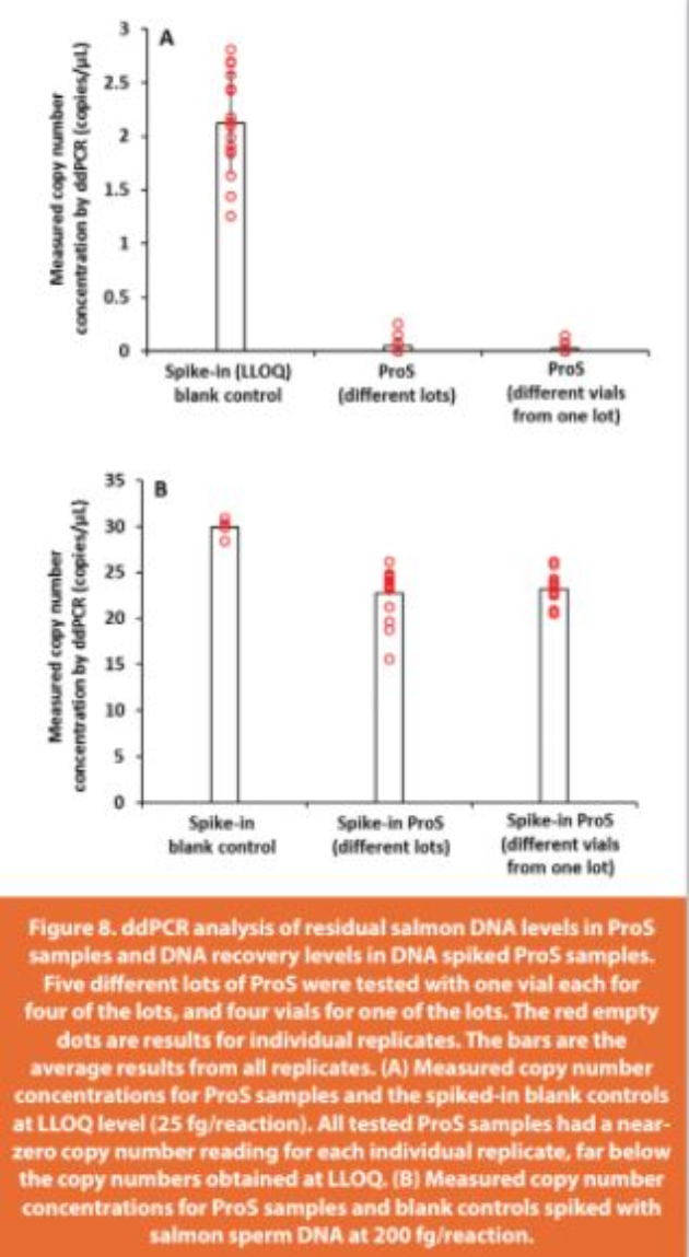 Figure 8. ddPCR analysis of residual salmon DNA levels in ProS samples and DNA recovery levels in DNA spiked ProS samples. Five diff erent lots of ProS were tested with one vial each for four of the lots, and four vials for one of the lots. The red empty dots are results for individual replicates. The bars are the average results from all replicates. (A) Measured copy number concentrations for ProS samples and the spiked-in blank controls at LLOQ level (25 fg/reaction). All tested ProS samples had a near-zero copy number reading for each individual replicate, far below the copy numbers obtained at LLOQ. (B) Measured copy number concentrations for ProS samples and blank controls spiked with salmon sperm DNA at 200 fg/reaction.