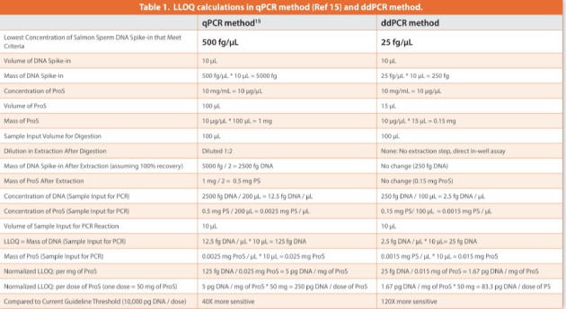 Table 1. LLOQ calculations in qPCR method (Ref 15) and ddPCR method.