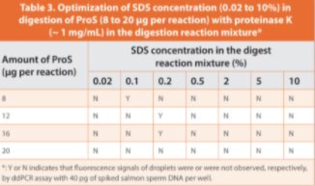 Table 3. Optimization of SDS concentration (0.02 to 10%) in digestion of ProS (8 to 20 μg per reaction) with proteinase K (~ 1 mg/mL) in the digestion reaction mixture*