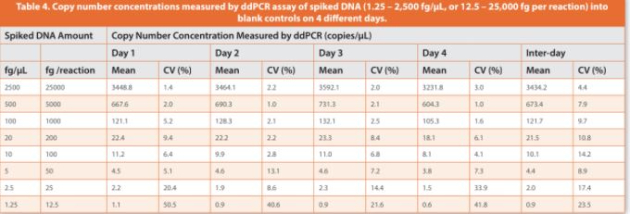 Table 4. Copy number concentrations measured by ddPCR assay of spiked DNA (1.25  2,500 fg/μL, or 12.5 – 25,000 fg per reaction) into blank controls on 4 diff erent days.
