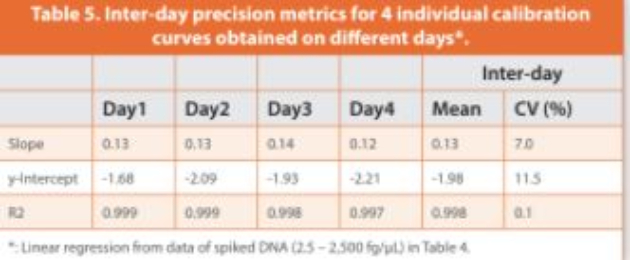 Table 5.Inter-day precision metrics for 4 individual calibration curves obtained on diff erent days*.