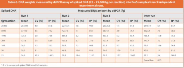 Table 6. DNA weights measured by ddPCR assay of spiked DNA (25 – 25,000 fg per reaction) into ProS samples from 3 independent experimental runs.